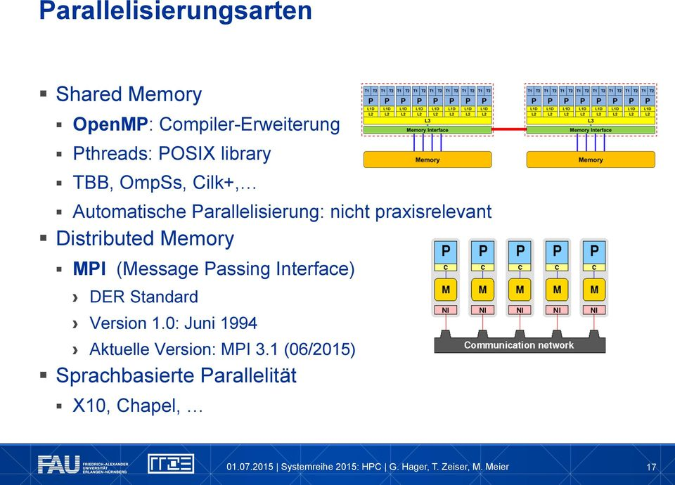 Distributed Memory MPI (Message Passing Interface) DER Standard Version 1.
