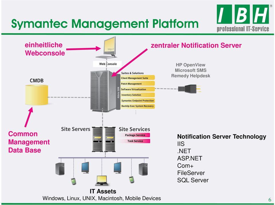 Services Package Service Task Service Notification Server Technology IIS.NET ASP.