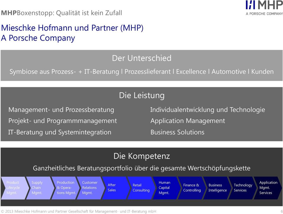 Ganzheitliches Beratungsportfolio über die gesamte Wertschöpfungskette Product Lifecycle Supply Chain Production & Operations Customer Relations After Sales Retail