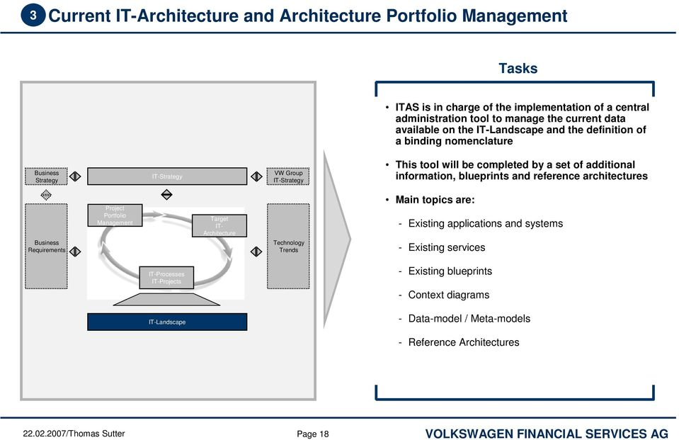 architectures Requirements Project Portfolio Management Target IT- Architecture Technology Trends Main topics are: - Existing applications and systems - Existing services