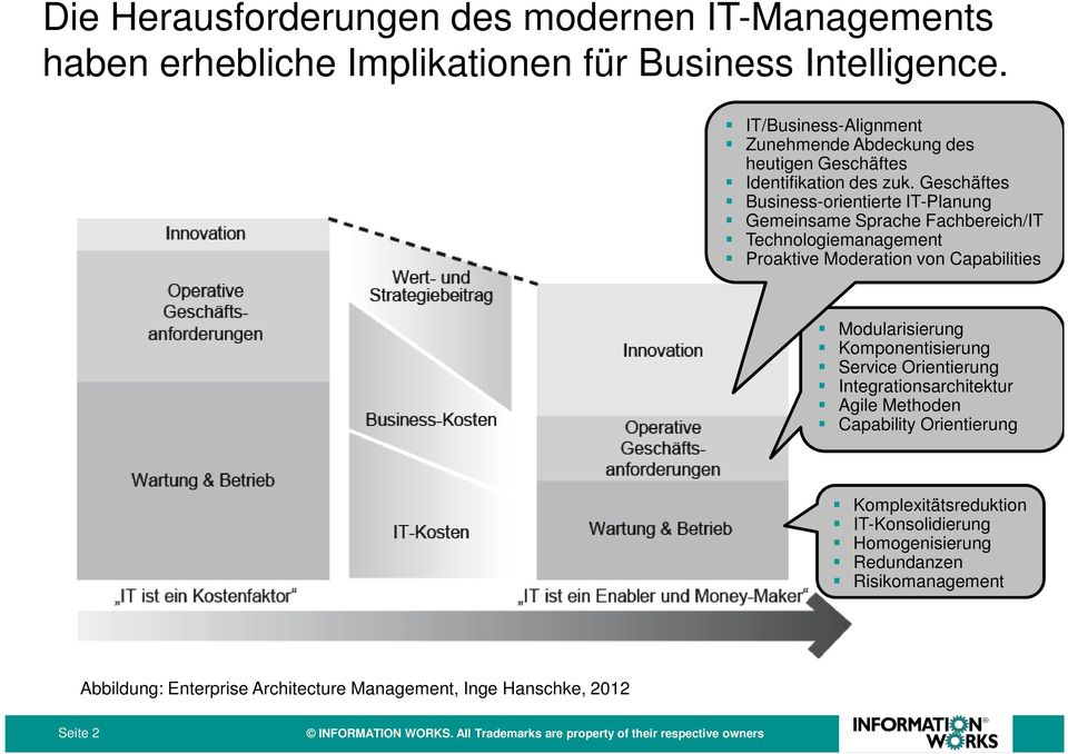 Geschäftes Business-orientierte IT-Planung Gemeinsame Sprache Fachbereich/IT Technologiemanagement Proaktive Moderation von Capabilities Modularisierung