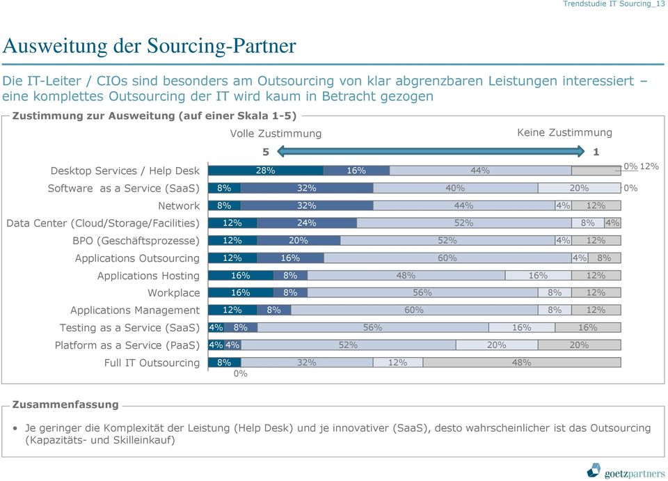 40% 20% 0% Network 8% 32% 44% 4% 12% Data Center (Cloud/Storage/Facilities) 12% 24% 52% 8% 4% BPO (Geschäftsprozesse) 12% 20% 52% 4% 12% Applications Outsourcing 12% 16% 60% 4% 8% Applications