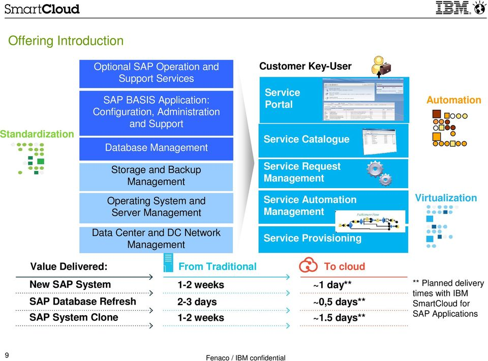 Automation Management Virtualization Data Center and DC Network Management Service Provisioning Value Delivered: From Traditional To cloud New SAP System 1-2 weeks ~1