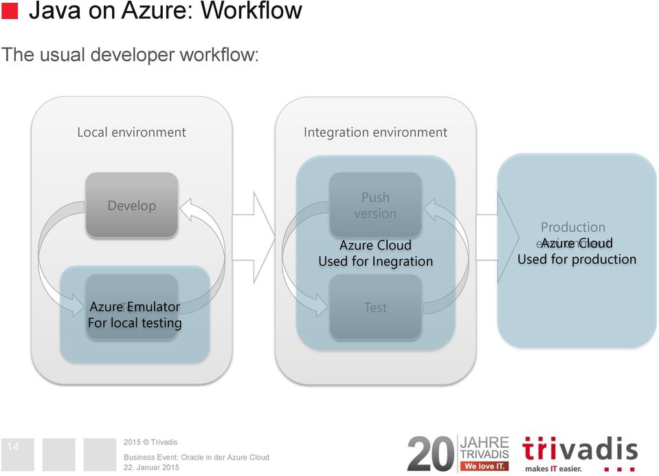 Cloud Used for Inegration Production environment Azure Cloud