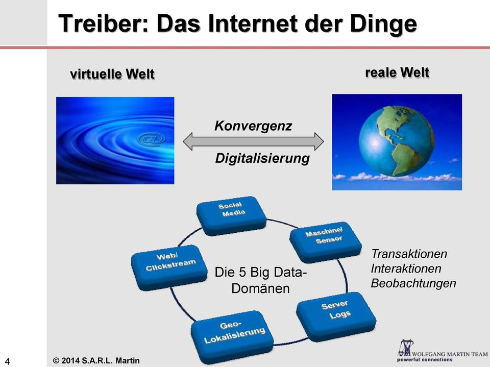 Die 5 Big Data- Domänen Transaktionen