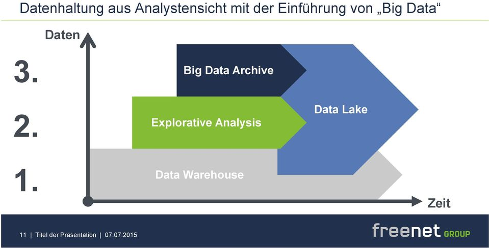 Big Data Archive 2.