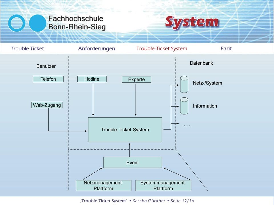 System Event Netzmanagement- Plattform