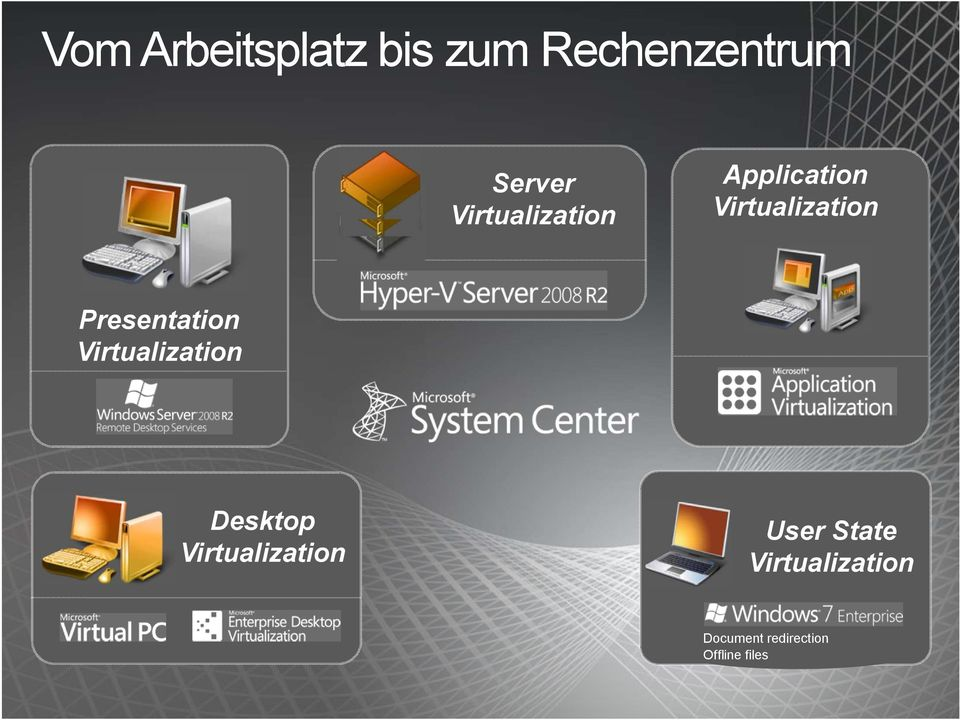 Presentation Virtualization Desktop