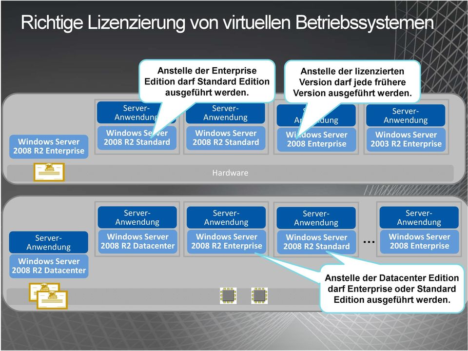 Server- Anwendung Windows Server 2008 Enterprise Server- Anwendung Windows Server 2003 R2 Enterprise Server- Anwendung Server- Anwendung Windows Server 2008 R2 Datacenter Server- Anwendung Windows