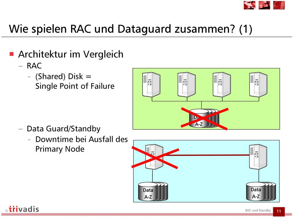 Single Point of Failure Data Guard/Standby -