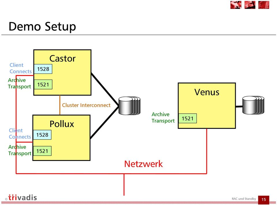 Interconnect Client Connects 1528 Pollux