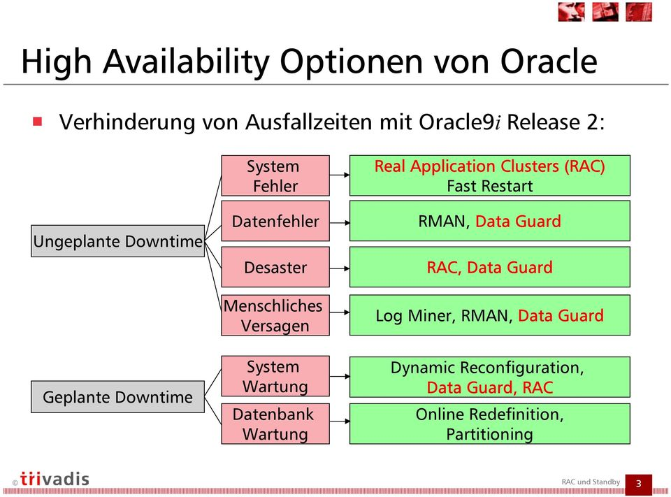 System Wartung Datenbank Wartung Real Application Clusters (RAC Fast Restart RMAN, Data Guard RAC,