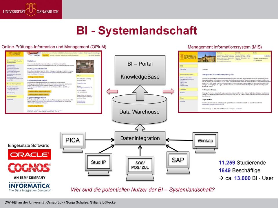 Software: PICA Datenintegration Winkap Stud.IP SOS/ POS/ ZUL SAP 11.