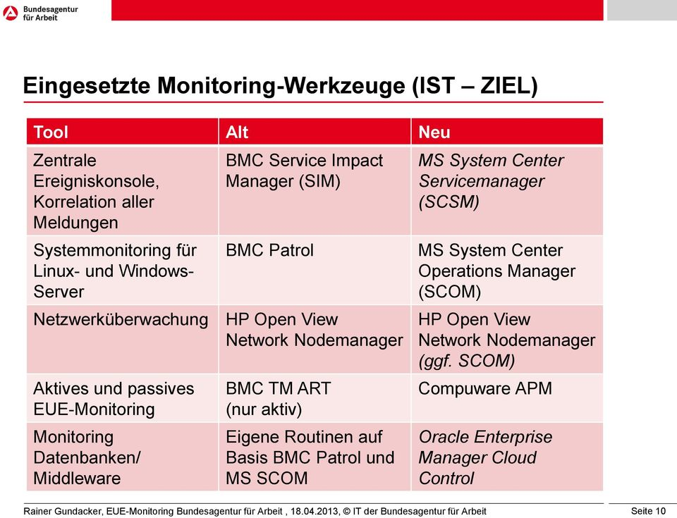 EUE-Monitoring Monitoring Datenbanken/ Middleware BMC TM ART (nur aktiv) Eigene Routinen auf Basis BMC Patrol und MS SCOM MS System Center