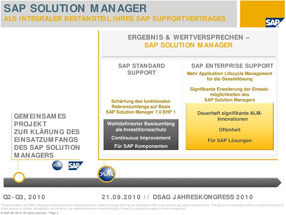 0 EHP 1 Wohldefinierter Basisumfang als Investitionsschutz Continuous Improvement Für SAP Komponenten SAP ENTERPRISE SUPPORT Mehr Application Lifecycle Management für die