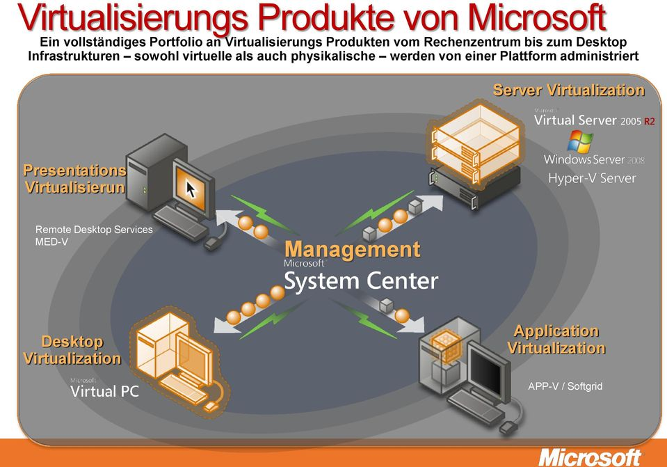 Plattform administriert Server Virtualization Presentations Virtualisierun Remote Desktop Services