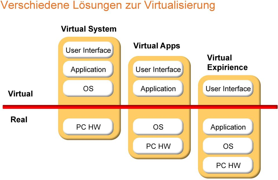 Virtual Expirience Virtual OS Application User Interface
