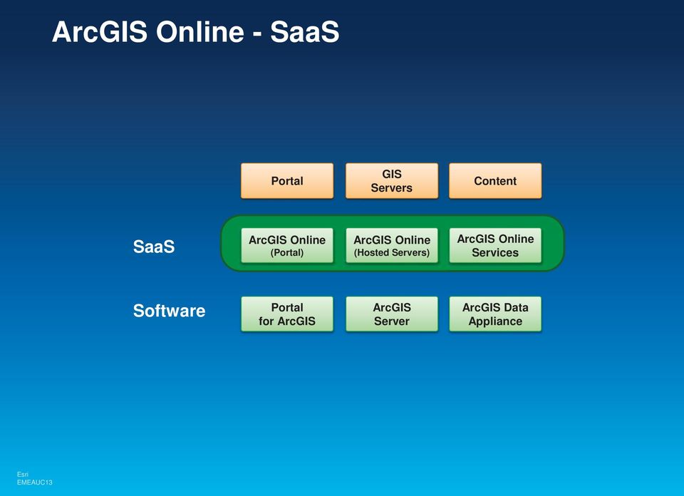 (Hosted Servers) ArcGIS Online Services