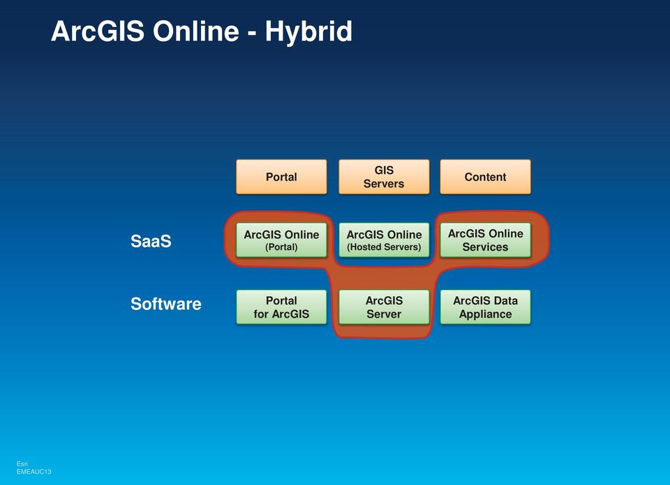 Online (Hosted Servers) ArcGIS Online Services