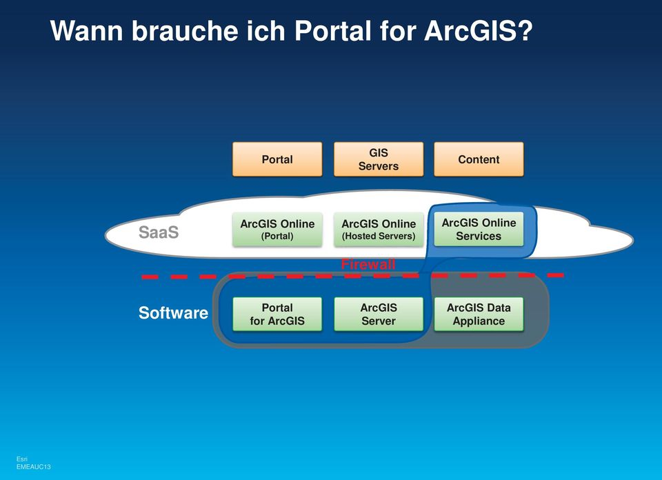 (Portal) ArcGIS Online (Hosted Servers) ArcGIS Online