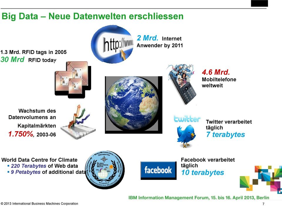 750%, 2003-06 Twitter verarbeitet täglich 7 terabytes World Data Centre for Climate 220 Terabytes of Web