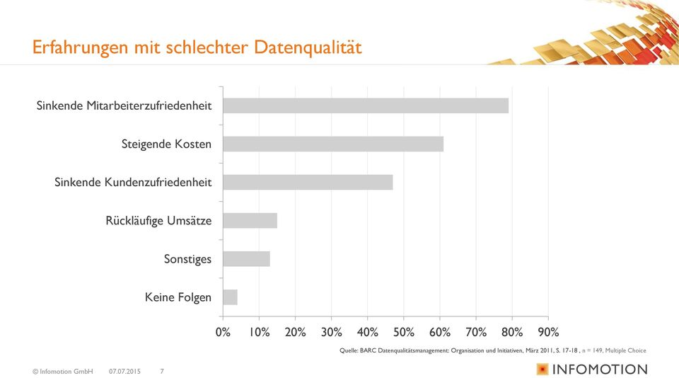 20% 30% 40% 50% 60% 70% 80% 90% Quelle: BARC Datenqualitätsmanagement: Organisation