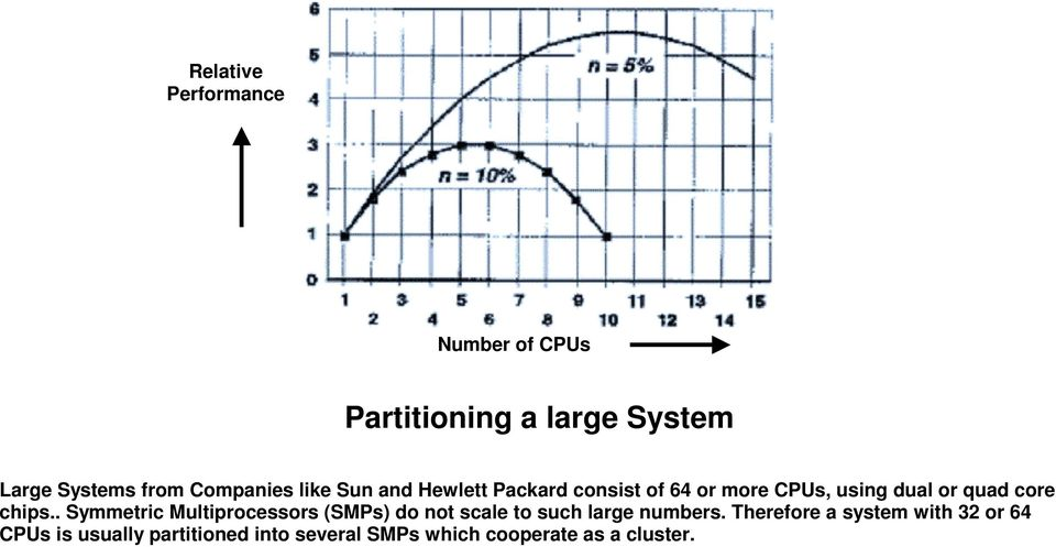 core chips.. Symmetric Multiprocessors (SMPs) do not scale to such large numbers.
