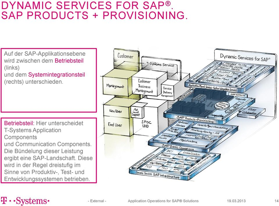 unterschieden. Betriebsteil: Hier unterscheidet T-Systems Application Components und Communication Components.