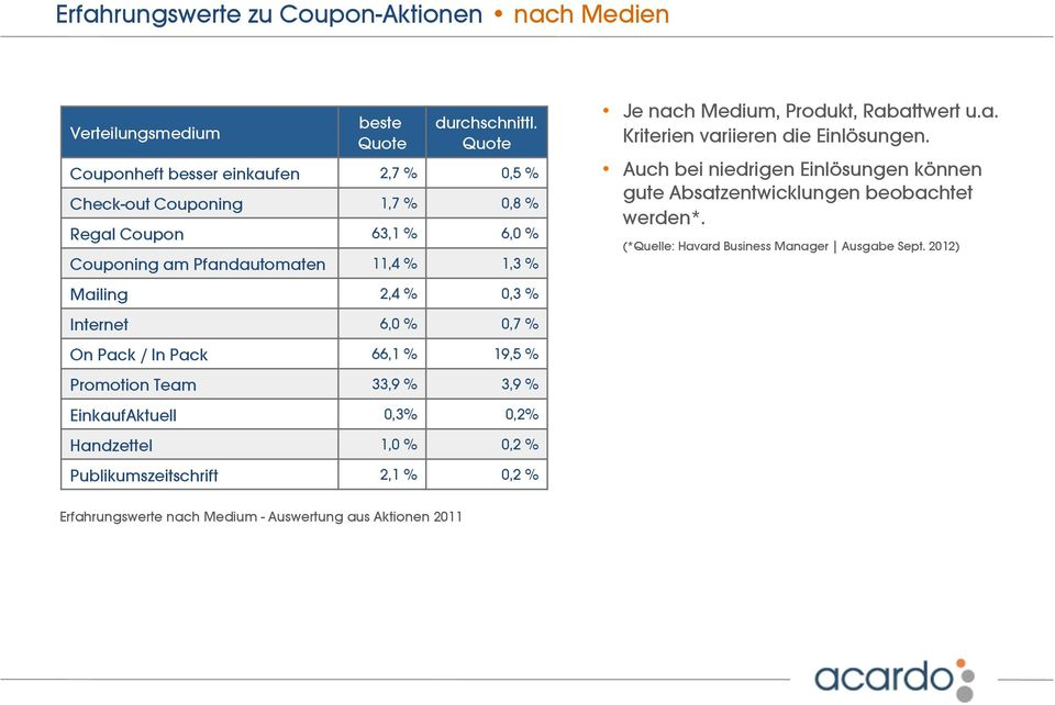 Internet 6,0 % 0,7 % On Pack / In Pack 66,1 % 19,5 % Promotion Team 33,9 % 3,9 % EinkaufAktuell 0,3% 0,2% Handzettel 1,0 % 0,2 % Publikumszeitschrift 2,1 % 0,2 % Je nach