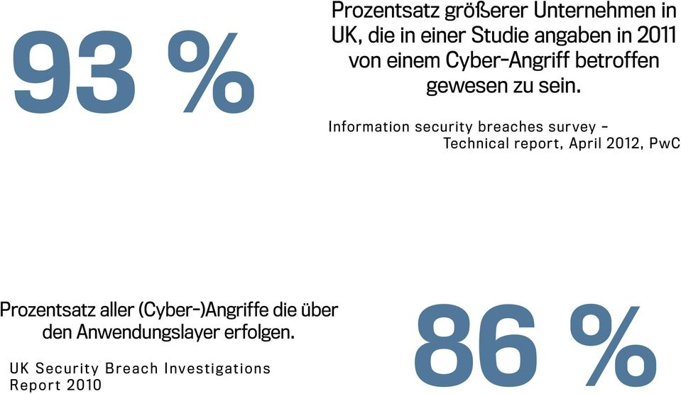 Information security breaches survey Technical report, April 2012, PwC