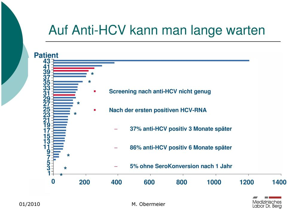 positiven HCV-RNA 37% anti-hcv positiv 3 Monate später 86% anti-hcv positiv 6