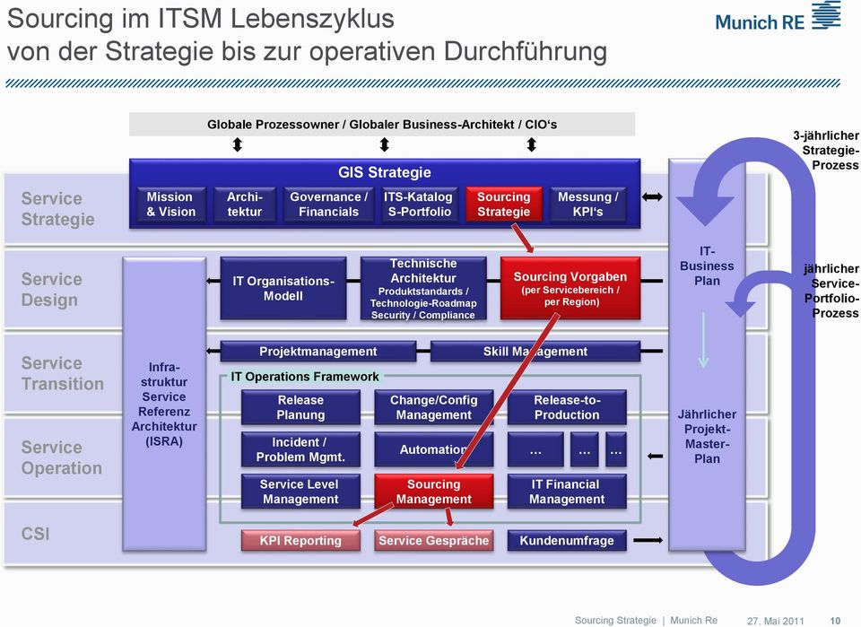 Technologie-Roadmap Security / Compliance Sourcing Vorgaben (per bereich / per Region) IT- Business Plan jährlicher - Portfolio- Prozess Transition Operation Infrastruktur Referenz Architektur (ISRA)