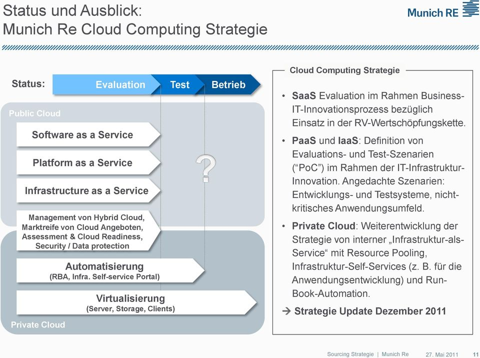 Self-service Portal) Virtualisierung (Server, Storage, Clients) Test Betrieb Cloud Computing Strategie SaaS Evaluation im Rahmen Business- IT-Innovationsprozess bezüglich Einsatz in der
