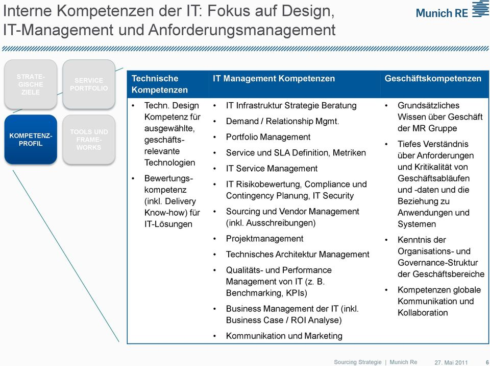 Delivery Know-how) für IT-Lösungen IT Infrastruktur Strategie Beratung Demand / Relationship Mgmt.