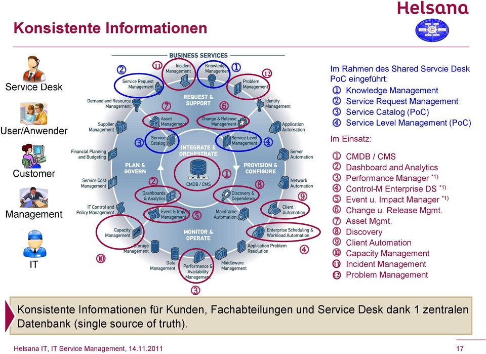 12 Im Rahmen des Shared Servcie Desk PoC eingeführt: Knowledge Management Service Request Management Service Catalog (PoC) Service Level Management (PoC)