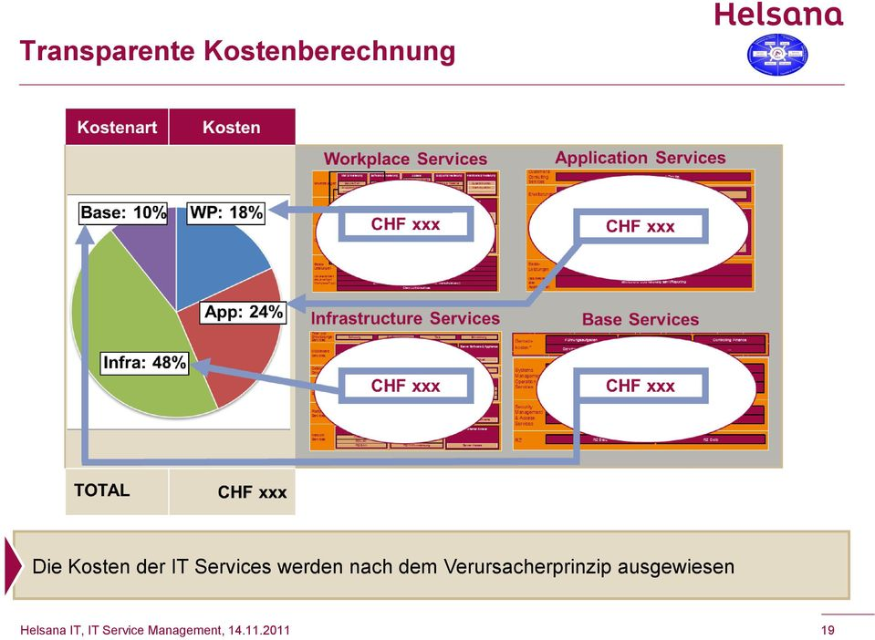 Kosten der IT Services