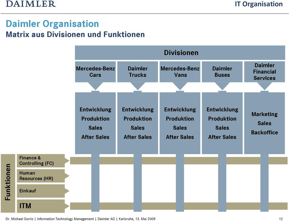 Entwicklung Produktion Sales After Sales Entwicklung Produktion Sales After Sales Marketing Sales Backoffice Funktionen Finance &
