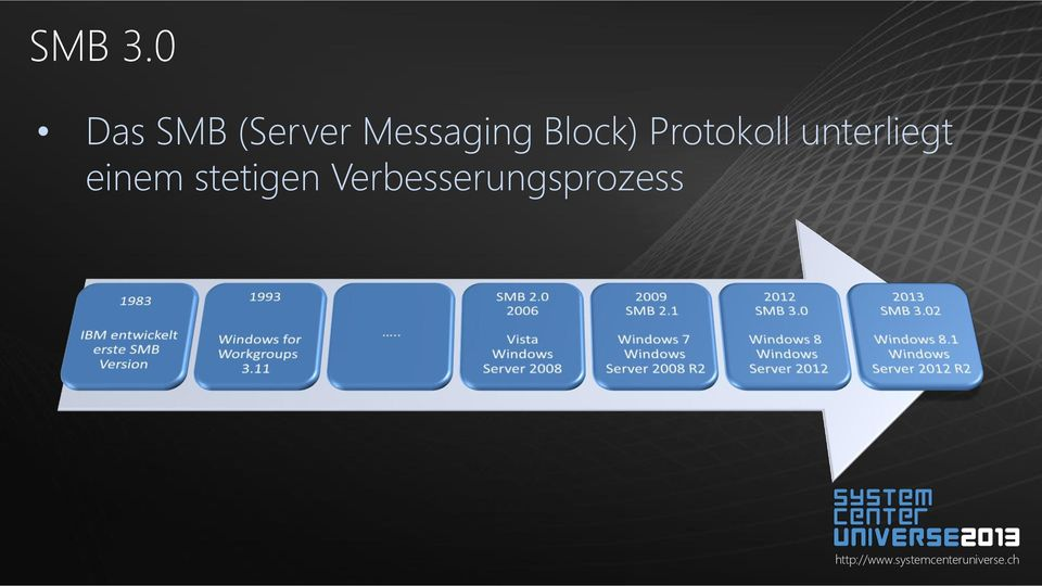 Messaging Block)