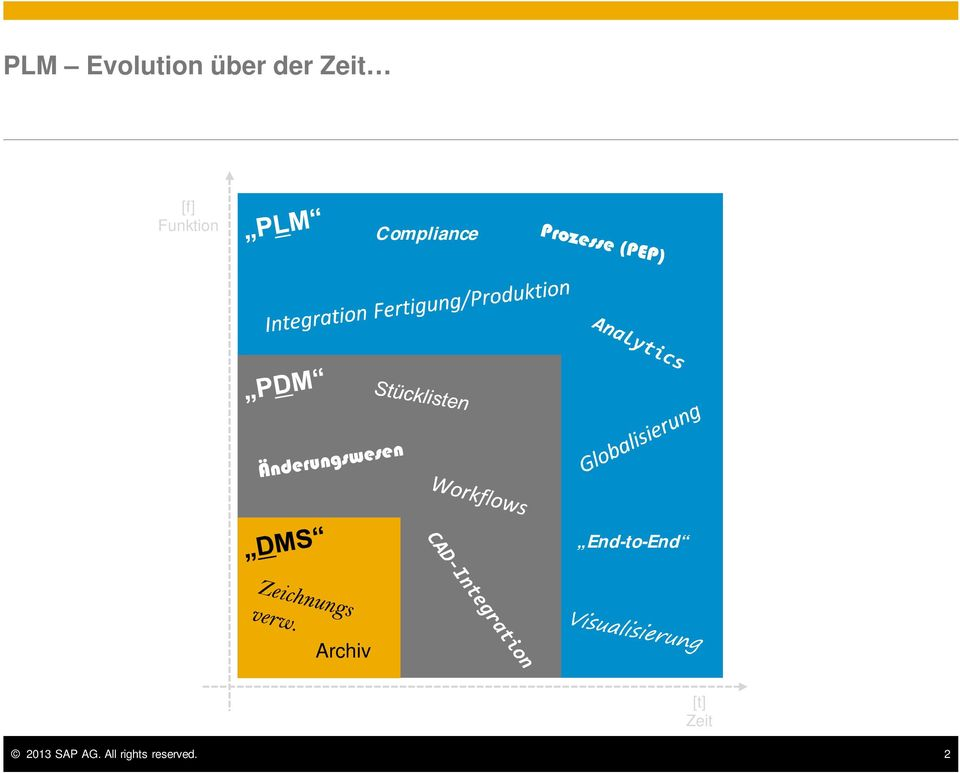 End-to-End Archiv 2013 SAP