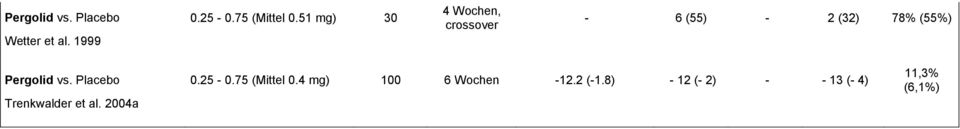 1999 4 Wochen, crossover - 6 (55) - 2 (32) 78% (55%) 4 mg) 100