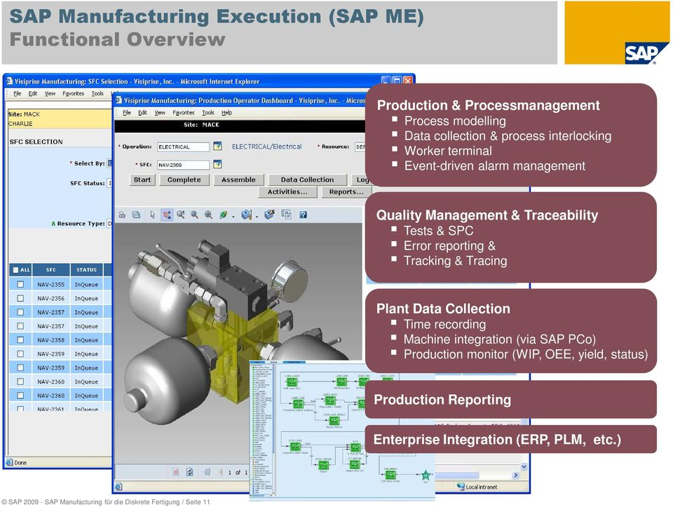 & Tracking & Tracing Plant Data Collection Time recording Machine integration (via SAP PCo) Production monitor (WIP, OEE, yield,