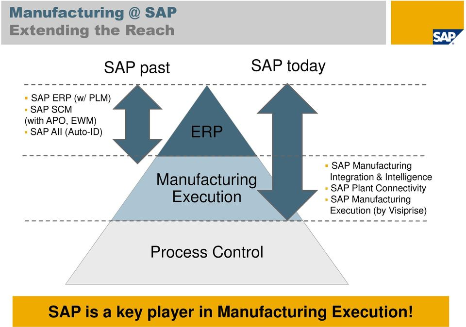 Manufacturing Integration & Intelligence SAP Plant Connectivity SAP