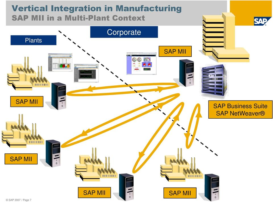 Corporate SAP MII SAP MII SAP Business Suite