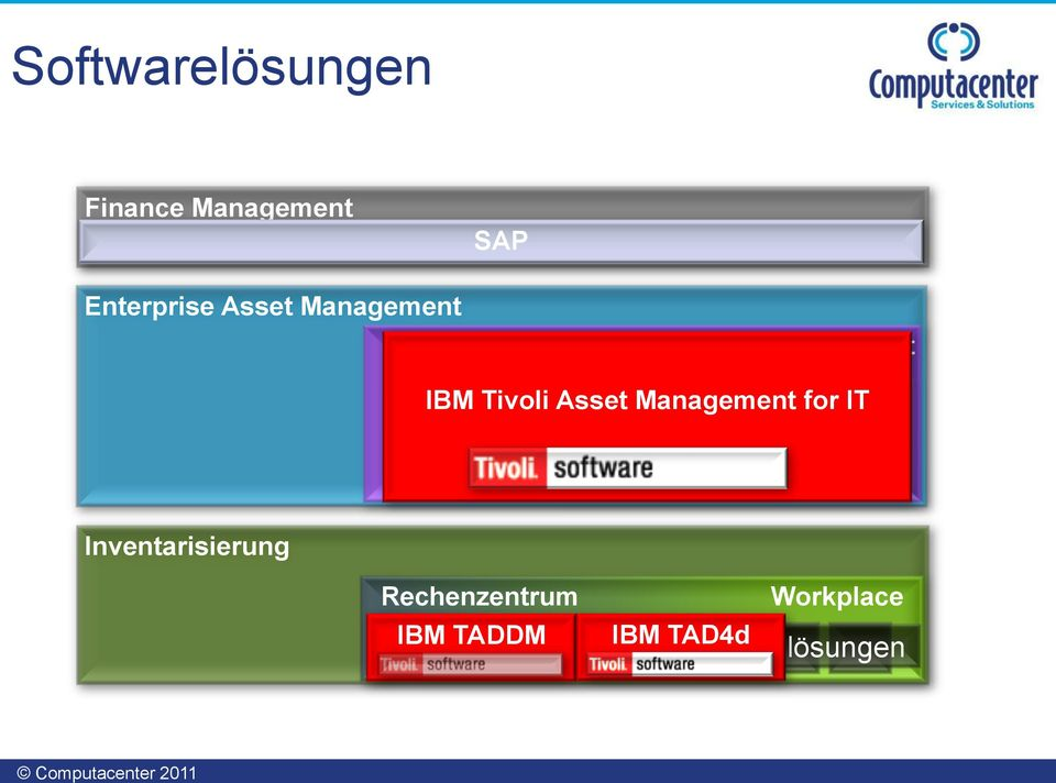 IT Software Asset Management Inventarisierung Rechenzentrum