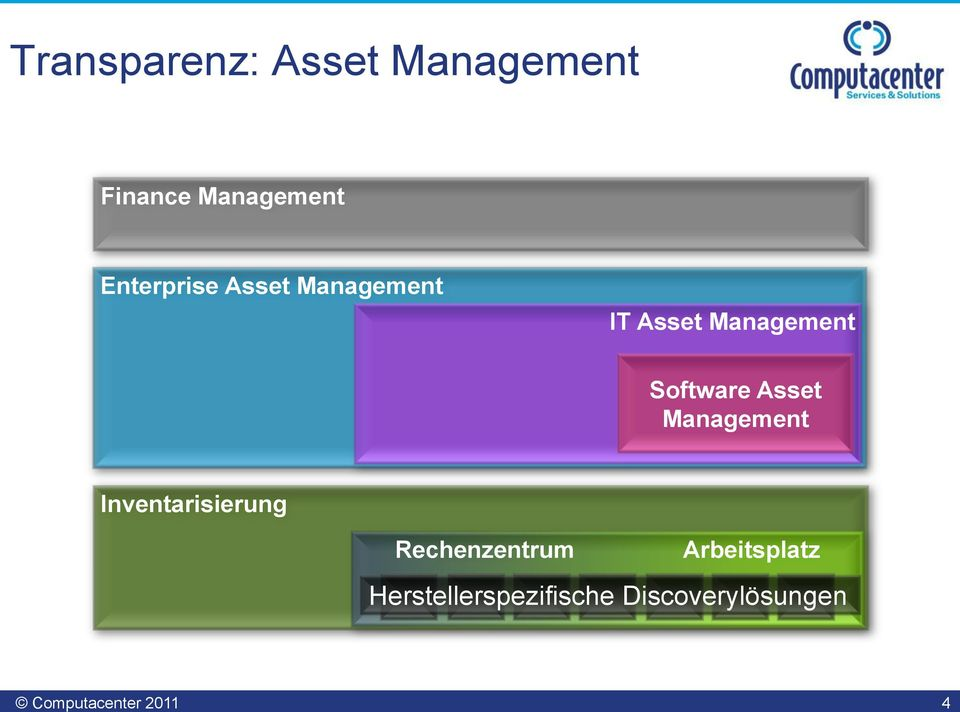 Software Asset Management Inventarisierung