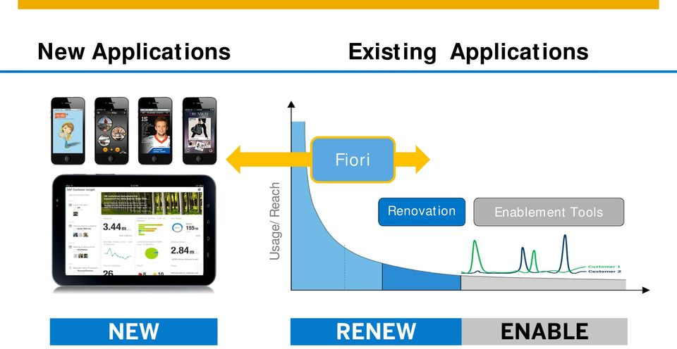 Renovation Enablement Tools 2014 SAP AG or