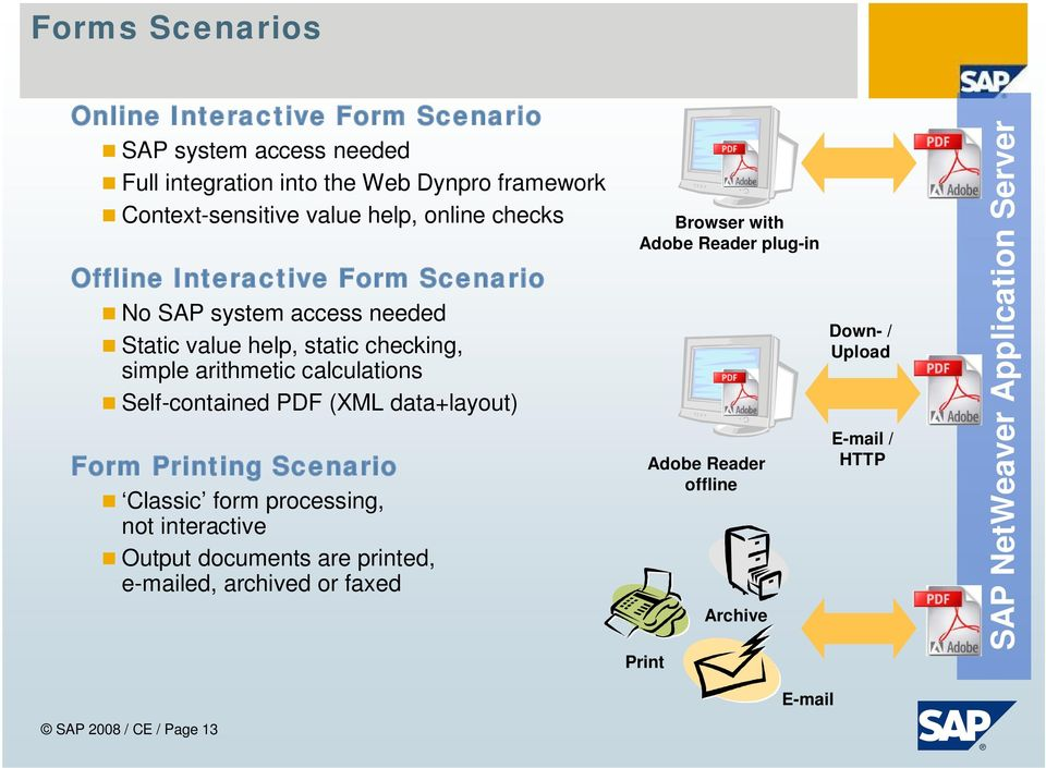 Self-contained PDF (XML data+layout) Form Printing Scenario Classic form processing, not interactive Output documents are printed, e-mailed, archived or