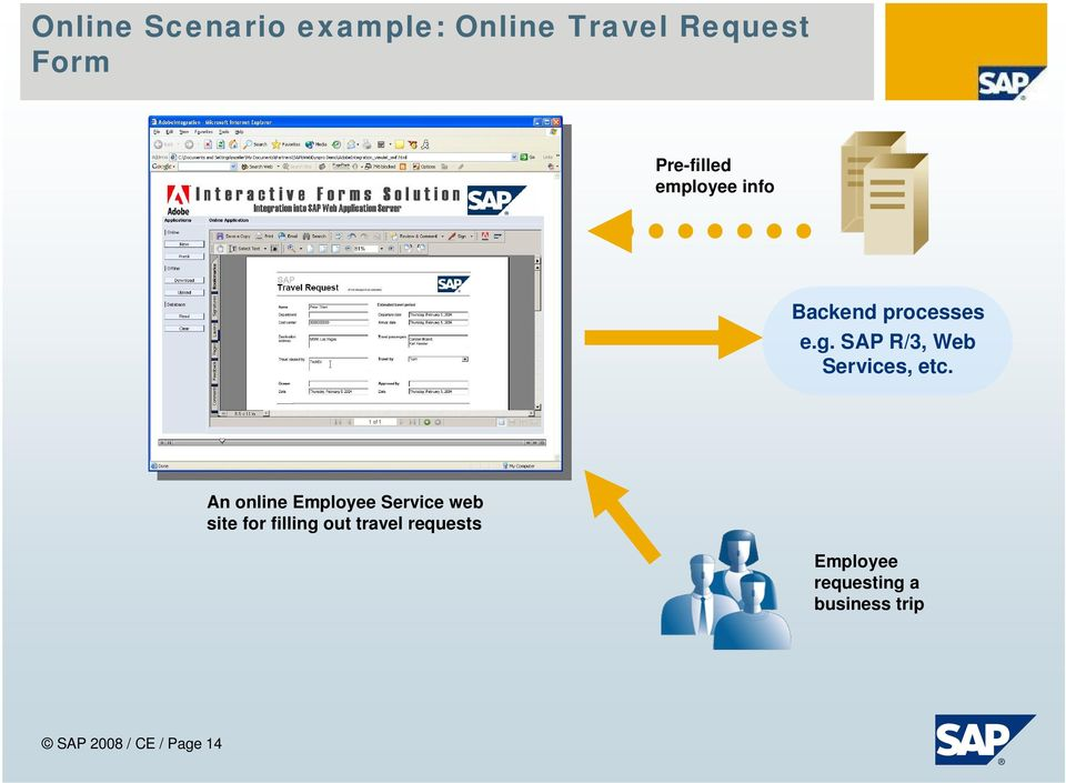 An online Employee Service web site for filling out travel
