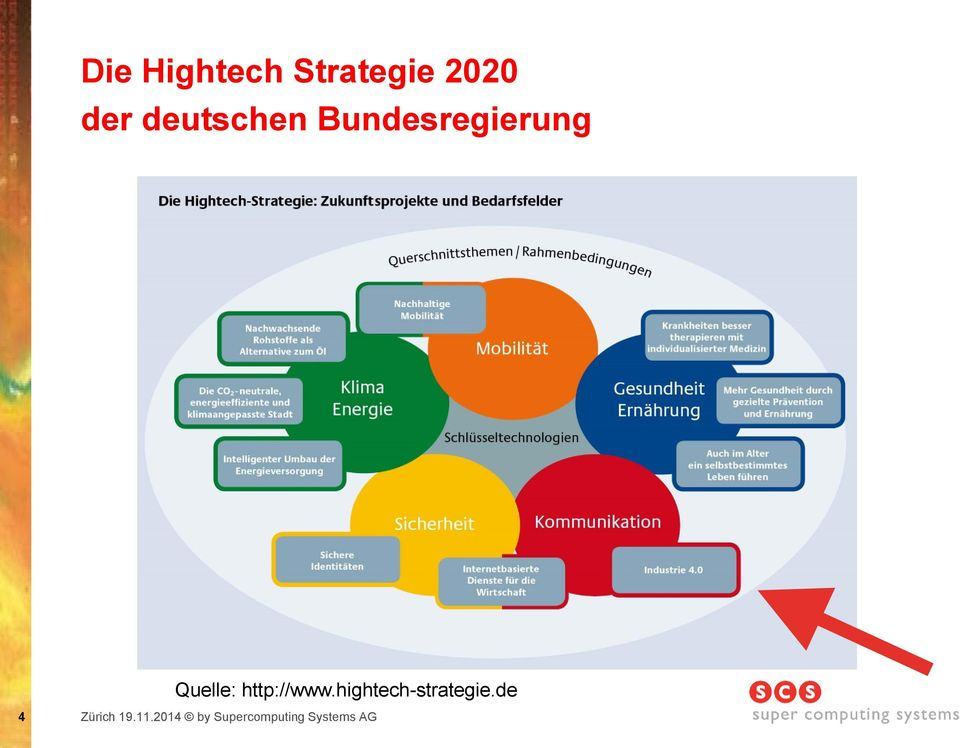 http://www.hightech-strategie.