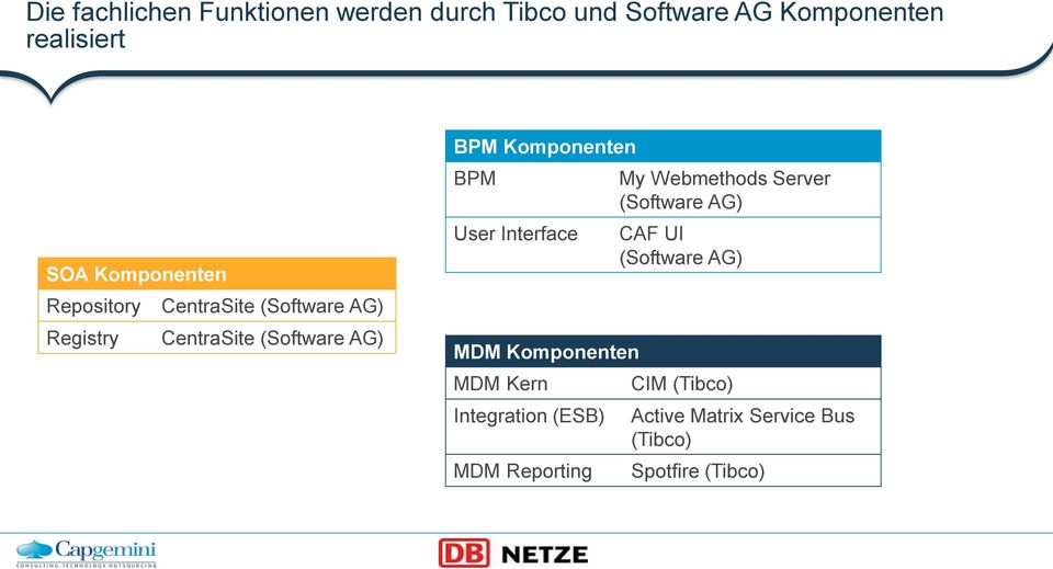 Komponenten BPM User Interface MDM Komponenten MDM Kern Integration (ESB) MDM Reporting My